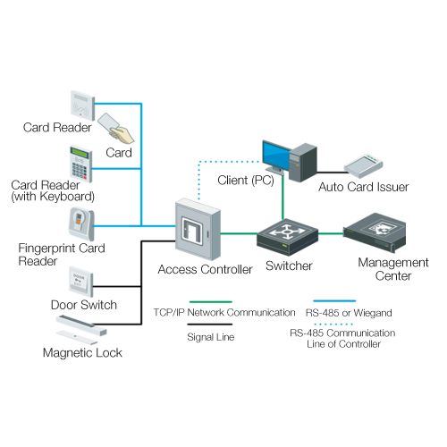 Maglock Card Reader Wiring Diagram on