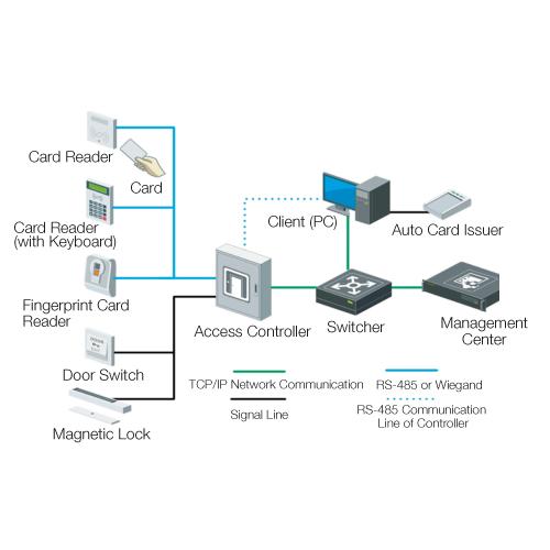VS AXESS 4DLX installation vs axess 4dlx four door access control panel controller board with